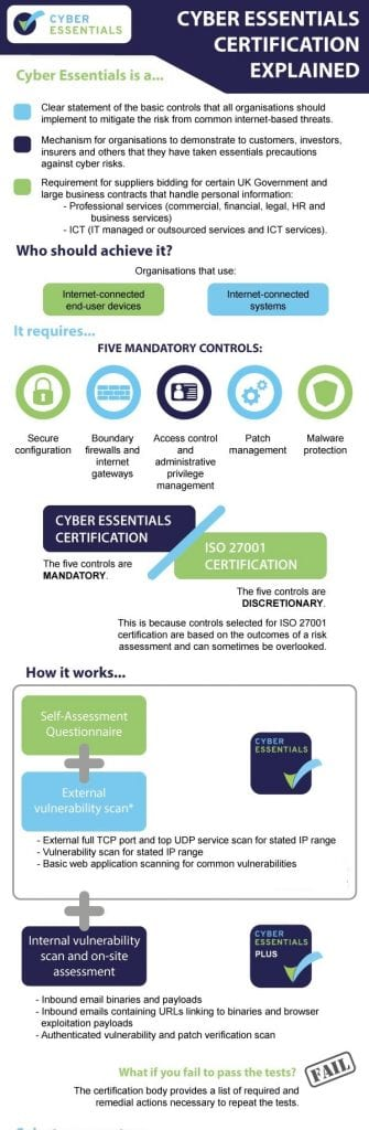 Cyber Essentials Certification Infographic